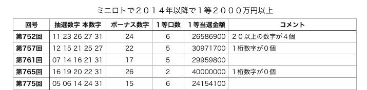 ミニロトで2000万円の表の一部の画像です。