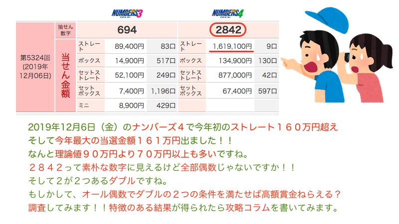 ナンバーズ4でストレート160万円超えの時のツイートの添付画像です。