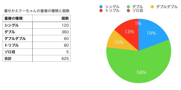 「着せかえクーちゃん」の重複の種類の表とグラフです。