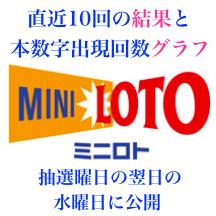 ミニロトの直近10回の結果と本数字出現回数グラフのアイコン画像です。