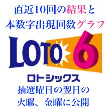 ロト6の直近10回の結果と本数字出現回数グラフのアイコンです。