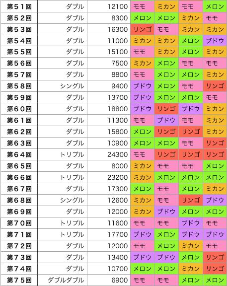 着せかえクーちゃんの結果の回号順(51回〜75回)の画像です。