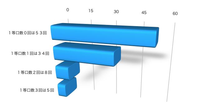 ロト7の直近100回の1等口数の分布グラフの画像です。