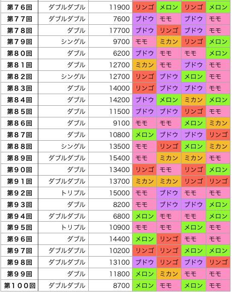 着せかえクーちゃんの結果の回号順(76回〜100回)の画像です。