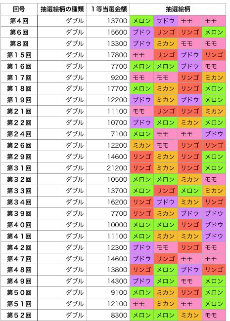 着せかえクーちゃんダブルだけのリスト前半(回号順)の画像です。