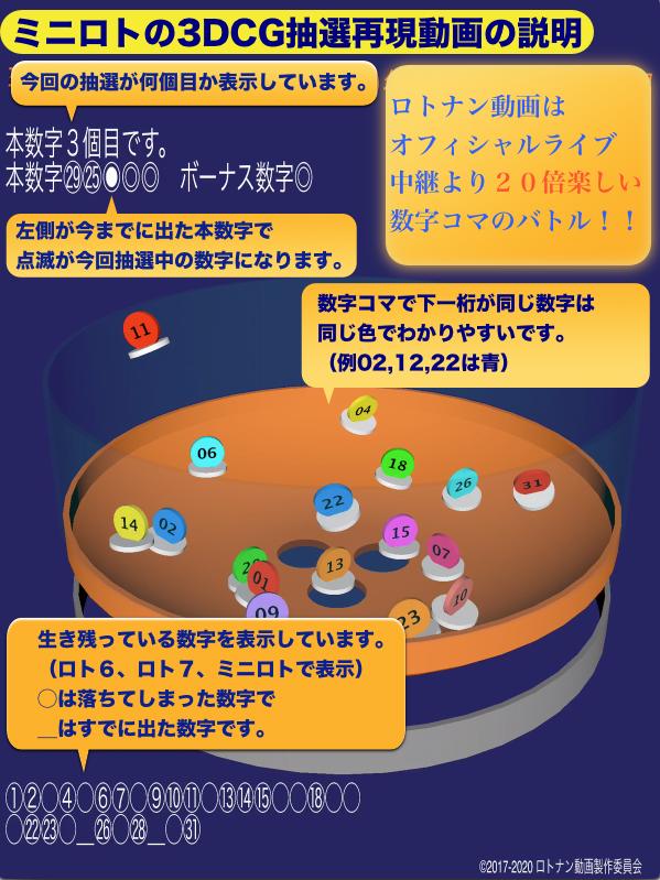ミニロトの3DCG抽選動画の説明図です。