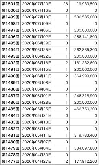 ロト6の直近100回の1等口数の表2です(第1427回〜1526回)