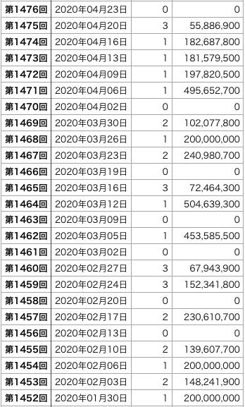 ロト6の直近100回の1等口数の表3です(第1427回〜1526回)