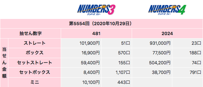 ナンバーズの2020年10月29日の第5554回の結果です。