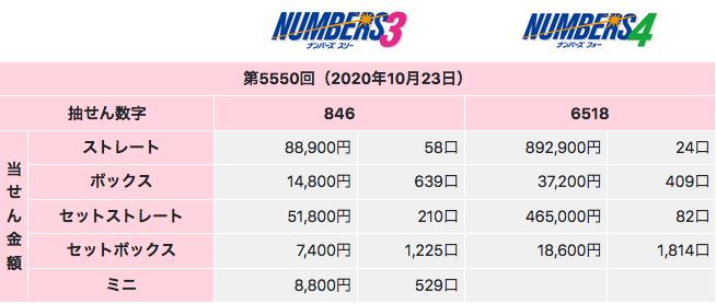ナンバーズの2020年10月23日の第5550回の結果です。