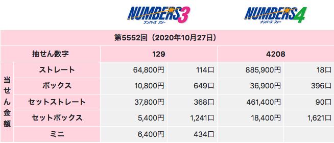 ナンバーズの2020年10月27日の第5552回の結果です。