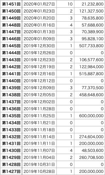 ロト6の直近100回の1等口数の表4です(第1427回〜1526回)