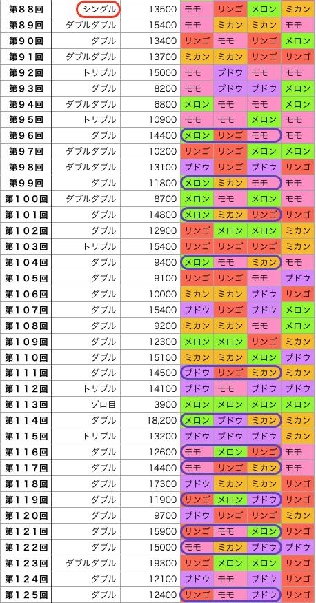 着せかえクーちゃん88回から125回の結果に追加記入した画像です。