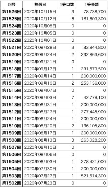 ロト6の直近100回の1等口数の表1です(第1427回〜1526回)