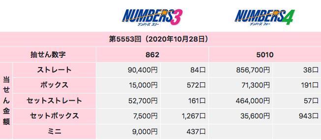 ナンバーズの2020年10月28日の第5553回の結果です。