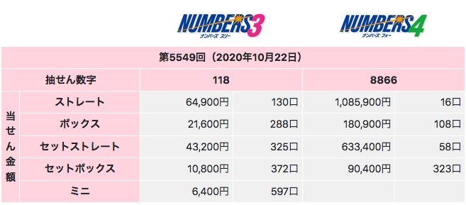 ナンバーズの2020年10月22日の第5549回の結果です。