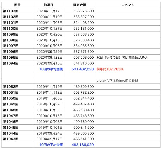 ミニロトの直近10回の販売金額を昨年の同時期と比較した表です。