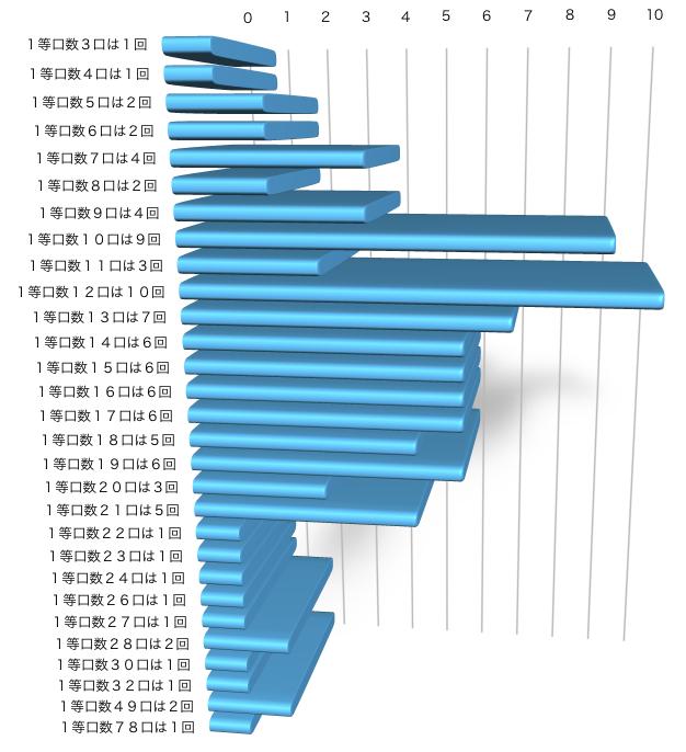 ミニロトの直近100回の1等口数の分布グラフの画像です。