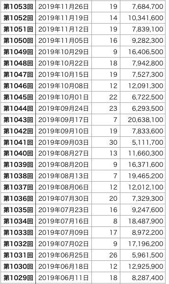 ミニロトの直近100回の1等口数の表3です(第1029回〜1053回)