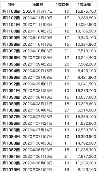 ミニロトの直近100回の1等口数の表1です(第1079回〜1103回)