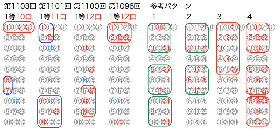 ミニロトの直近10回のマークシートの参考パターンです。