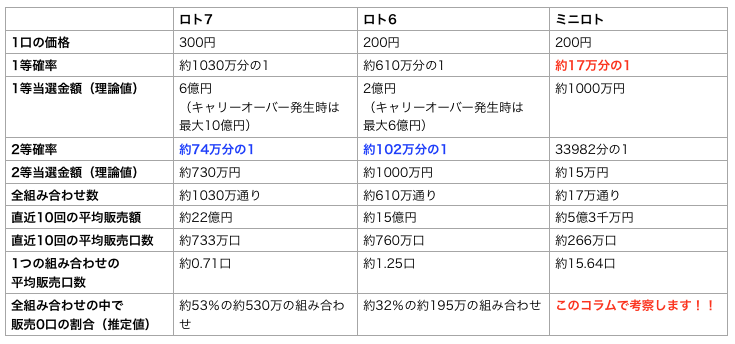 ロト7、ロト6、ミニロトを比較した表です。