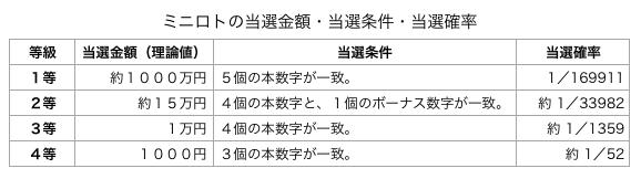 ミニロトの基本情報です。当選金額・当選条件・当選確率を表にしました。