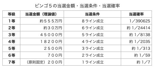 ビンゴ5の基本情報です。当選金額・当選条件・当選確率を表にしました。