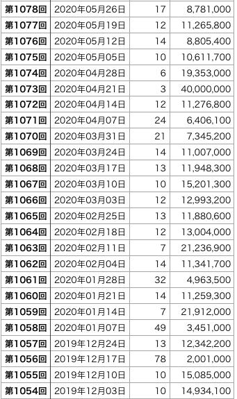 ミニロトの直近100回の1等口数の表2です(第1054回〜1078回)