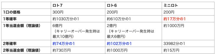 ロト7、ロト6、ミニロトを比較した表の簡略版です。