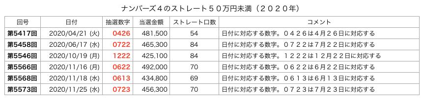 ナンバーズ4でストレート50万円未満の一覧の画像です(2020年)。