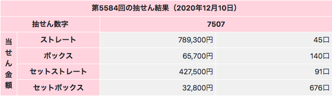 ナンバーズ4の特別賞2020年12月10日の第5584回の結果です。抽選数字は7507