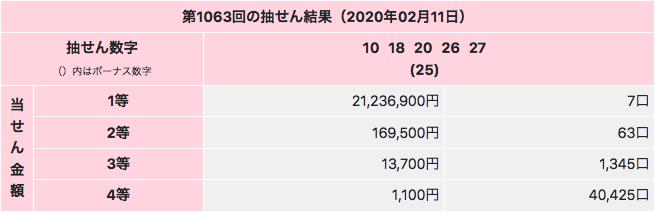 ミニロトで1等2000万円超えです。第1063回の2020年2月11日の結果画像です。