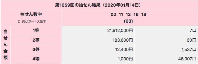 ミニロトで1等2000万円超えです。第1059回の2020年1月14日の結果画像です。