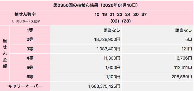 ロト7の2等最高当選金額は2020年1月10日の第350回でした。