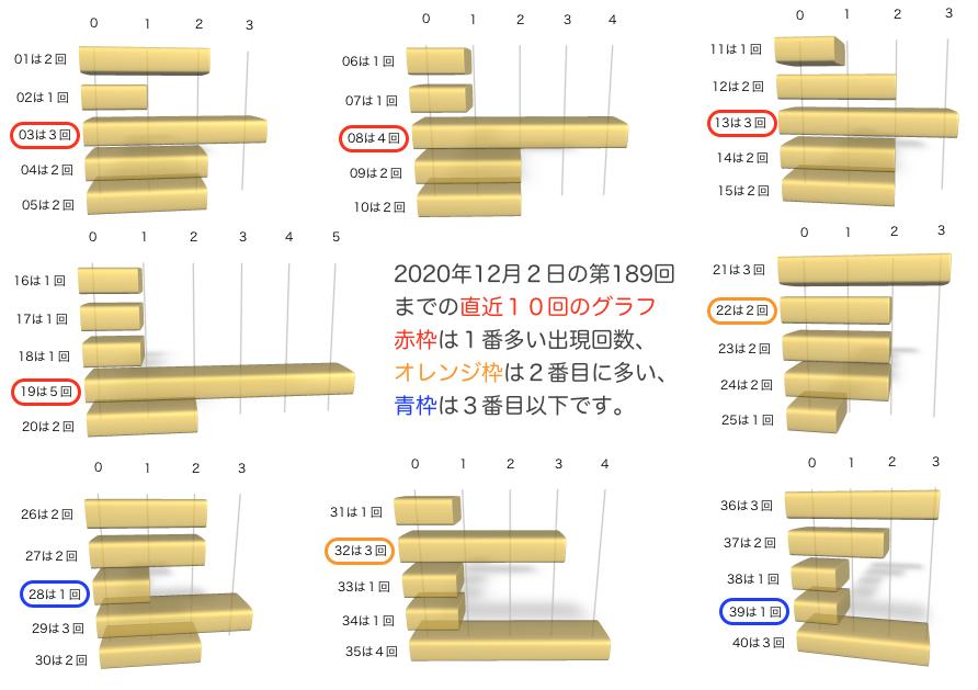 ビンゴ5の各数字出現回数グラフの2020年12月2日の第189回に追記したものです。