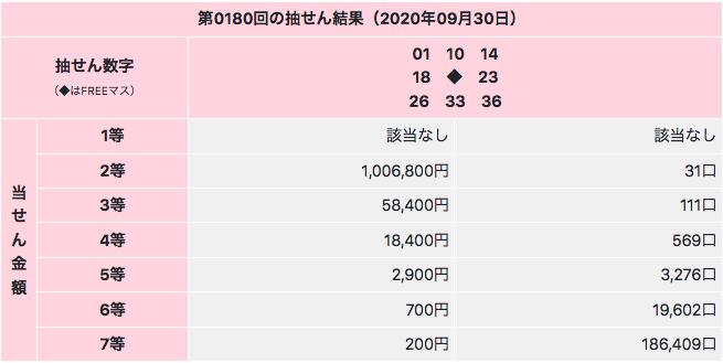 ビンゴ5の2等最高当選金額は2020年9月30日の第180回でした。