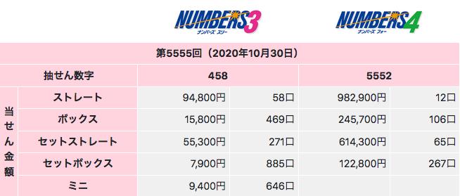 ナンバーズの2020年10月30日のキリ番回の第5555回の結果です。