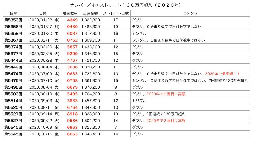 ナンバーズ4でストレート130万円超えの一覧の画像です(2020年)。