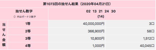 ミニロトで1等4000万円です。第1073回の2020年4月21日の結果画像です。