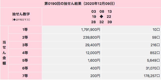 ビンゴ5の2020年12月9日の第190回の結果です。1等が10口も出現して2020年最低額の1等当選金額でした。