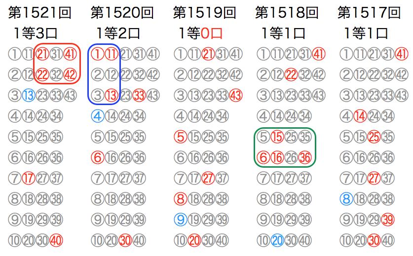 ロト6の第1521回を含む5回のマークシートの位置の図です。