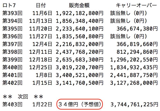 ロト7の過去10回の販売金額の推移 2021年1月15日時点の画像です。