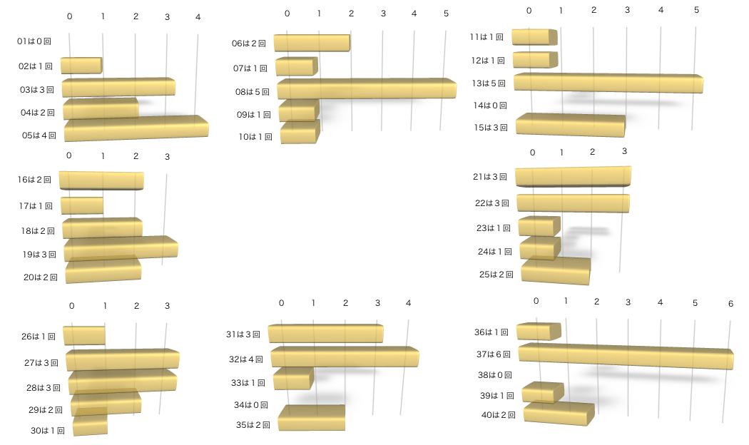 ビンゴ5の各数字の出現回数のグラフの画像です。 2021年1月13日の第195回版です。
