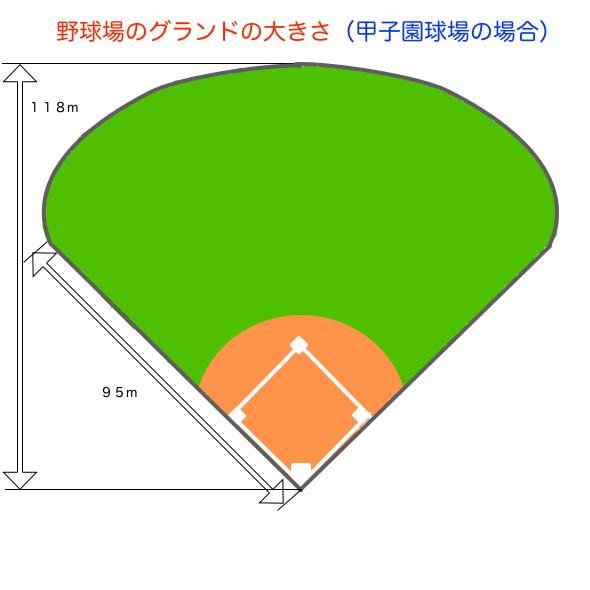阪神甲子園球場のグランドの大きさの図です。