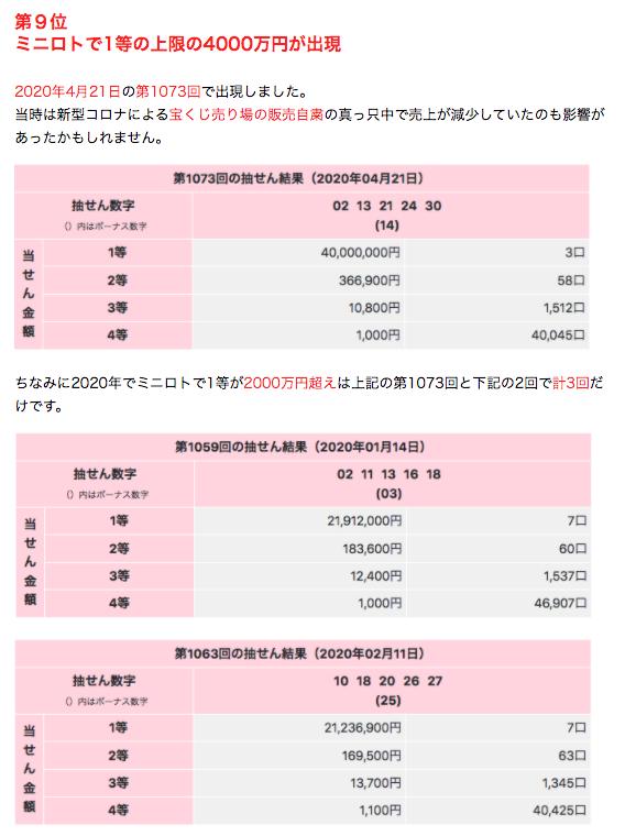 2020年10大ニュース9位ミニロト2000万円超えです。