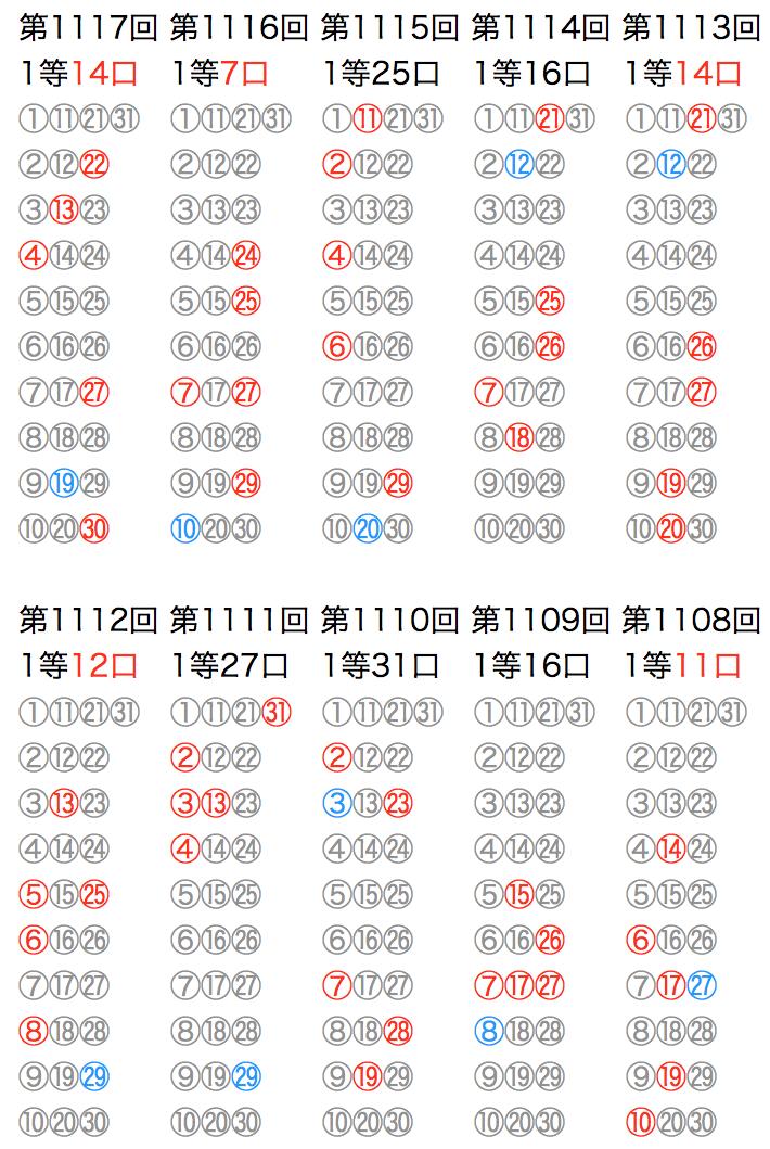 ミニロトの抽選数字をマークシートの位置で可視化した図の2021年2月23日の第1117回版です。