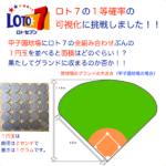 ロト7の1等の確率の可視化に挑戦しました🔍甲子園球場に1円玉を全組み合わせぶん並べると面積はどのぐらい?📐