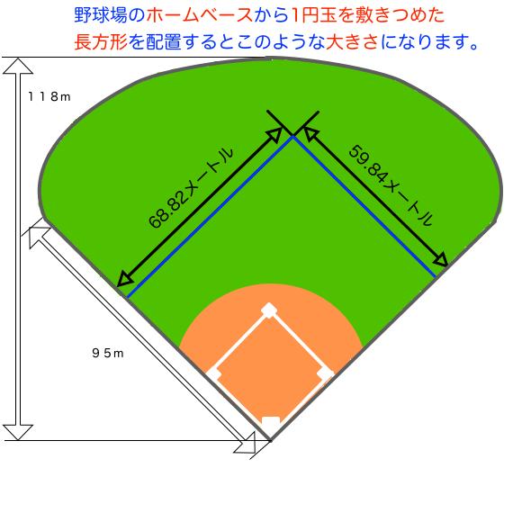阪神甲子園球場のグランドに1円玉を敷きつめた長方形を配置した図です。