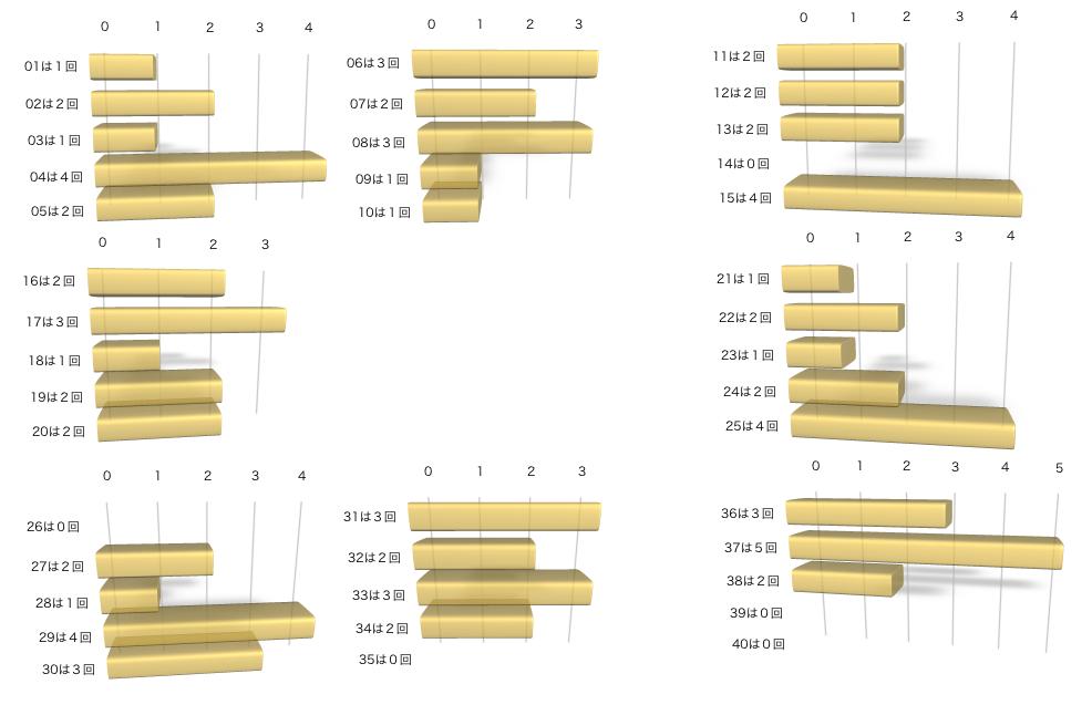 ビンゴ5の各数字の出現回数のグラフの画像です。 2021年3月3日の第202回版です。
